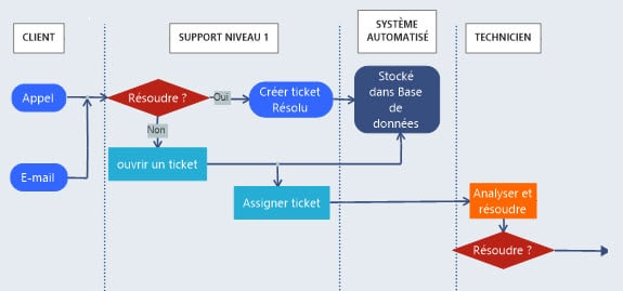 diagramme de processus