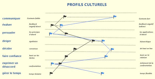 Profils culturels France-Allemagne
