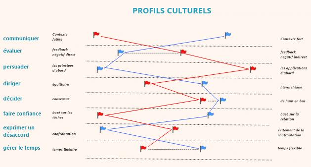 Profils culturels France-USA