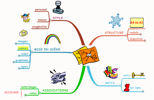 le mind mapping et le business mapping pour les organisations avec mind manager
