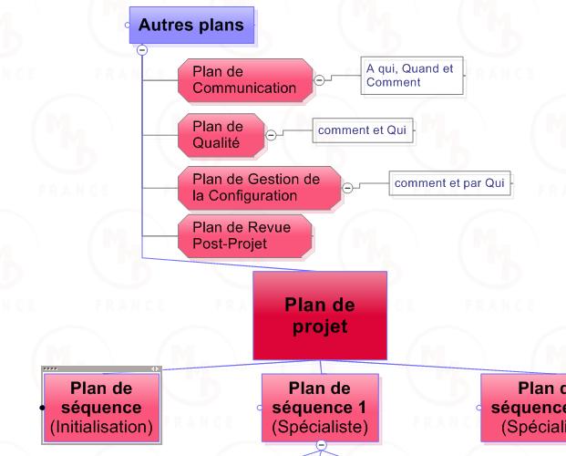 projet-prince2-plan