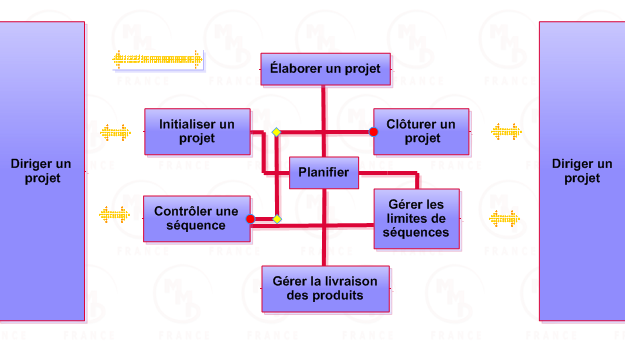 projet-processus-prince2