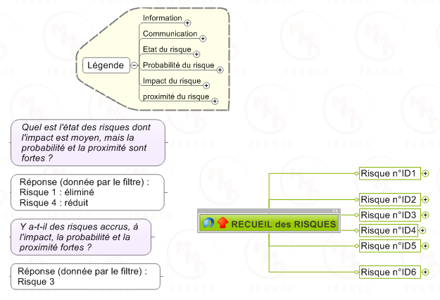 projet-risques-prince2