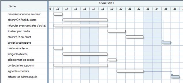 Maps projets et diagrammes de gantt dans mindjet mindmanager mmd laffichage ccuart Gallery